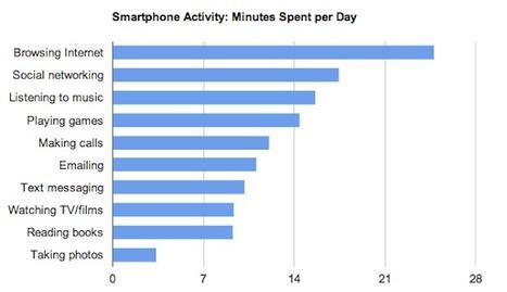 Smartphones? - Home - Doug Johnson's Blue Skunk Blog | Empowered eLearning communities | Scoop.it