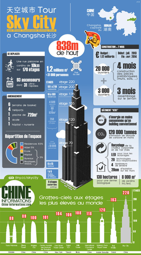#BTP: Le plus Grand Gratte-Ciel du monde - Chiffres et Infographie : Sky City | Construction l'Information | Scoop.it