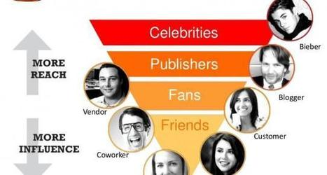 Influencer marketing: ruolo nel Web Marketing in chiave social | Health promotion. Social marketing | Scoop.it