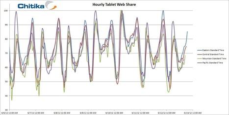 Second Screen Study: Tablet Based Web Traffic Rises 94% During Prime Time TV Hours | social tv and the second screen | Scoop.it