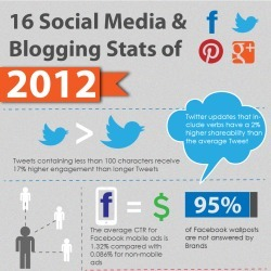 16 Social Media & Blogging Stats of 2012 | Visual.ly | Social Media, Social Might | Scoop.it