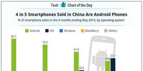 CHART OF THE DAY: Android Leads iOS In Several Key Regions — Except Japan | Entrepreneurship, Innovation | Scoop.it