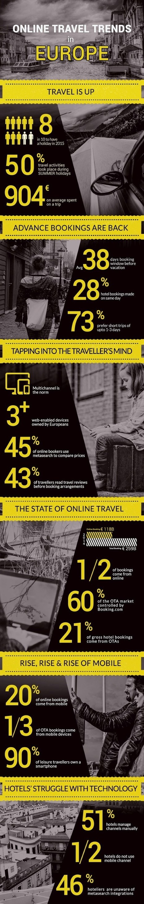 Online Travel Trends in Europe 201 | robinjoen | Scoop.it