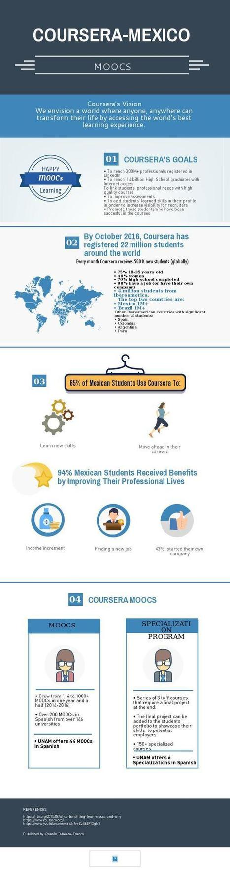 1M+ Mexican students registered in Coursera | MOOCstream | Scoop.it