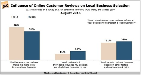 Online Customer Reviews Remain Highly Influential in Consumers Local Business Decisions | E-commerce optimization | Scoop.it