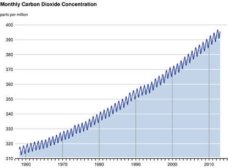 As levels of CO2 are approaching 400 parts per million, Scripps Launches Daily Keeling Curve Update | Climate Change | Scoop.it