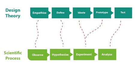 Integrating Design Theory & the Scientific Process | Open Source Thinking | Scoop.it