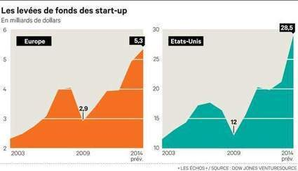 Financement des start-up : vers une année record en Europe | Social and digital network | Scoop.it
