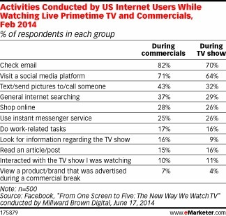 Second Screening During TV Time—It's Not What You Think - eMarketer | Consumer Behavior in Digital Environments | Scoop.it