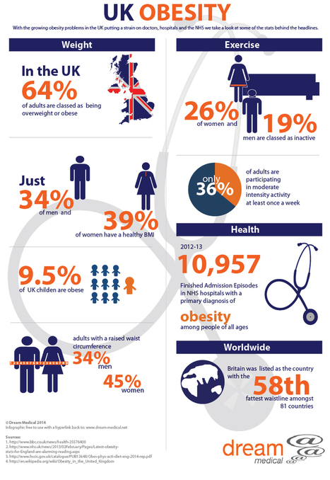 UK Obesity - Infographic - Dream Medical | Health Infographics | Scoop.it