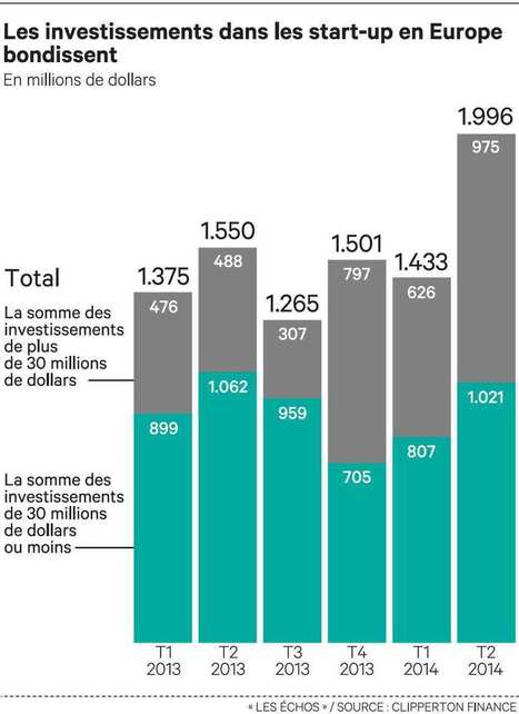 Europe: Start ups investments hit an all time high | Digital Digest | Scoop.it