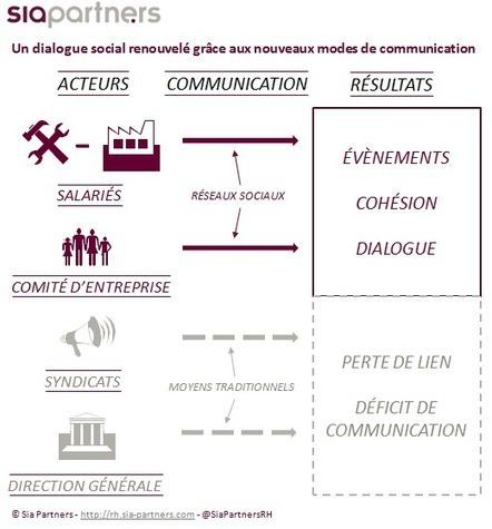 Le digital, le meilleur ennemi des organisations syndicales ? | Entretiens Professionnels | Scoop.it