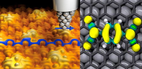 Graphene Becomes Magnetic for First Time | Innoveering | Scoop.it