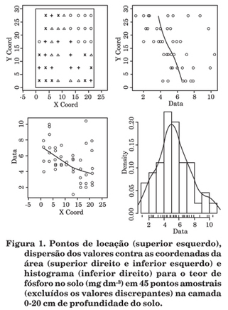 Revista Brasileira de Ciência do Solo - Likelihood in the selection of models for spatial prediction   Mapeamento Digital de Solos   Scoop.it