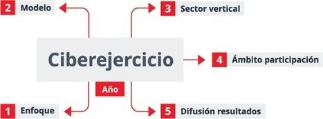 Taxonomía de ciberejercicios | Informática Forense | Scoop.it