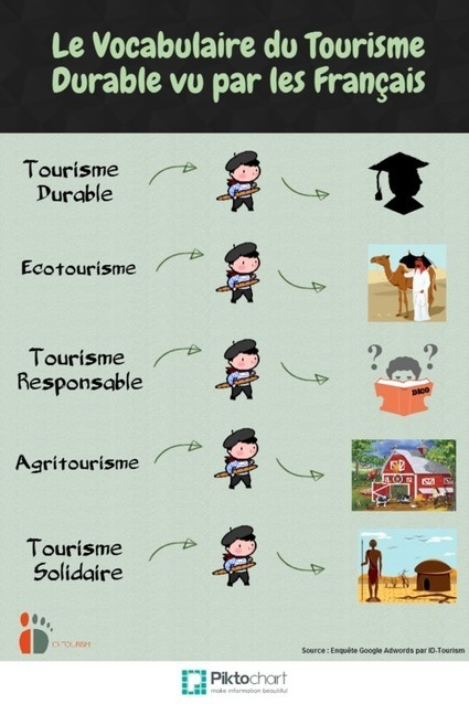 Tourisme Durable : Quels mots clés les Français cherchent-ils sur Google? | Tourisme en Aquitaine et oenotourisme | Scoop.it
