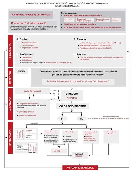 Protocol de prevenció, detecció i intervenció enfront situacions d'odi i discriminació | FOTOTECA INFANTIL | Scoop.it