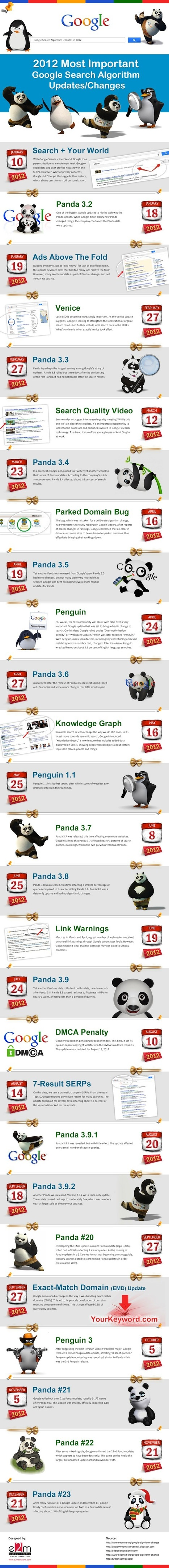 infographie-google-seo.jpeg (550x5078 pixels) | Les infographies ! | Scoop.it