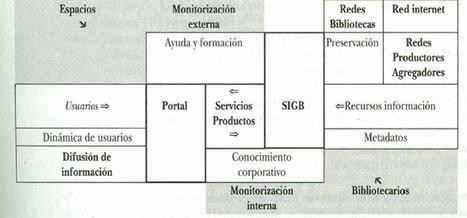 EXAGONO BIBLIOTECARIO: Aproximación a Los Portales y Biblioteca Híbrida | Recursos Educativos Digitais (RED), atividades e ferramentas para integração das TIC em contexto educativo | Scoop.it