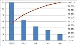 Matemáticas con Tecnología (TICs): Pareto diagram - Excel | Control Estadístico | Scoop.it