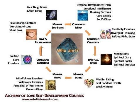 Mindfulness Training   Power of Mind & Mindfulness   Scoop.it