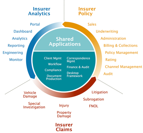 Process Optimization Software Solutions   Insurance Software on Cloud   Scoop.it
