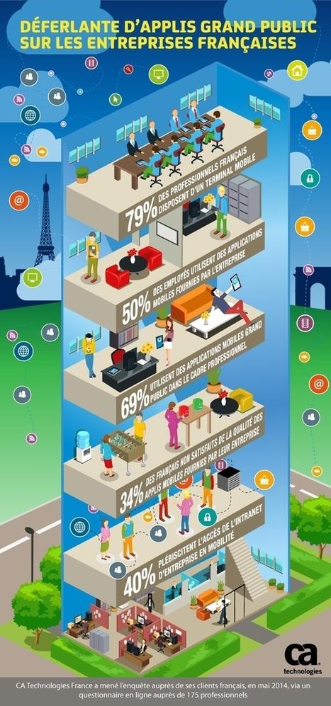 Applications mobiles en entreprise : la simplicité souhaitée   Mobile strategy   Scoop.it