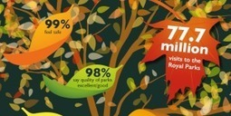 Over 77m* visits to the Royal Parks with 98% satisfaction rate | Gardening | Scoop.it