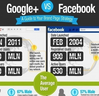 A Google+ Overview: Breaking Through Misconceptions | Social Media Today | MobileandSocial | Scoop.it