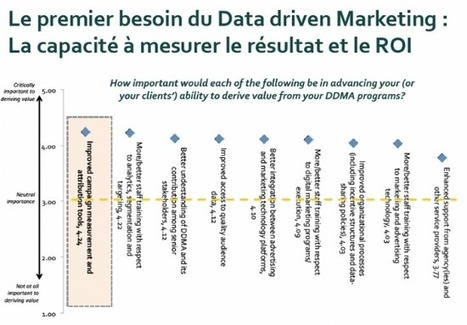 10 points à retenir de l'étude mondiale sur le Data Driven Marketing | Data-Management | Scoop.it