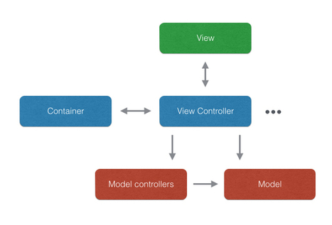 How to structure the code of iOS apps | Matteo Manferdini | Large Topic | Scoop.it