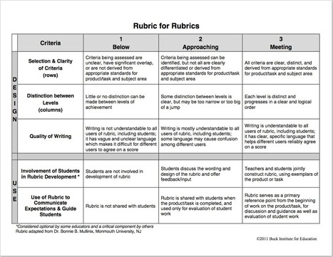 Terrific Rubric to Help You Create Rubrics for Your Class ~ Educational Technology and Mobile Learning | Teaching English as a foreign language | Scoop.it
