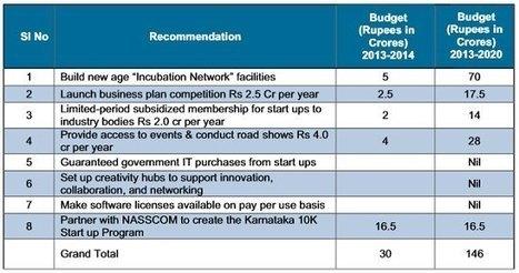 Karnataka to Have Rs 1000 cr Israel Model Fund for Startups [Massive Startup Plan] | www.MadeInnovation.com | Scoop.it