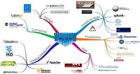 CIO Agenda: Big Data Ecosystems | Innovatieproces | Scoop.it