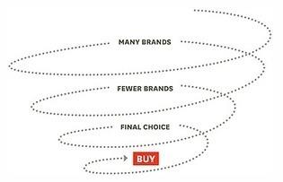 B2B-markt stelt keiharde conversie boven sitebezoek | Innovatieproces | Scoop.it