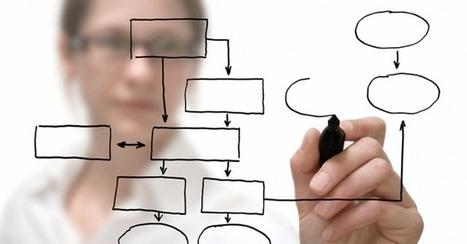 La gestion de PME selon Michel Marchesnay : être PIC ou être CAP ? | Management | Scoop.it