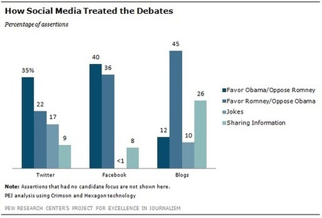 Social Media Debate Sentiment Less Critical of Obama than Polls and Press Are | Project for Excellence in Journalism (PEJ) | Social Media News & Tips | Scoop.it