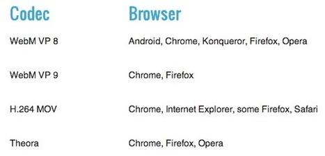 HTML5 : le guide du débutant | Chambre et table hôte Savoie | Scoop.it