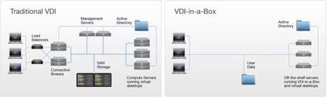 VDI-in-a-Box 5.3 - Ervik.as   VDI bootcamp   Scoop.it