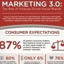 Marketing 3.0: The Rise of Purpose-Driven Social Brands [Infographic] | We First Blog | Social Media Marketing | Scoop.it