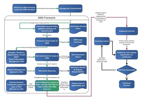 Why align with ISO/IEC 27002:2013? | Security Configuration Management | Scoop.it