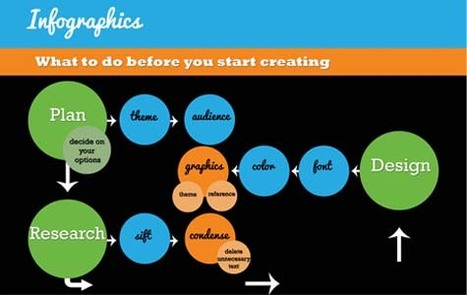 All You Need to Know About Infographics: Tips, Tutorials, Guides | teaching with technology | Scoop.it