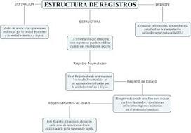 2.2 ESTRUCTURA DE REGISTROS | 2 Estructura y funcionamiento de la CPU | Scoop.it