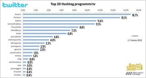 Social TV: negli USA uno spettatore su sei twitta o posta su ciò che vede   Second screen advertising   Scoop.it