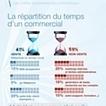 Infographie : 59 % du temps de travail d'un commercial n'est pas consacré à la vente | ALTHESIA Conseil | Scoop.it