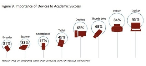 3 Important Facts About College Students and Technology | Onderwijs van morgen | Scoop.it