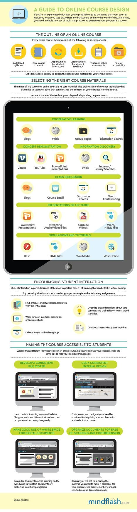 Guide to Online Course Design [INFOGRAPHIC] | Online Course Design | Scoop.it