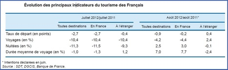 Recul de 1,6% du tourisme en France cet été | Le tourisme pour les pros | Scoop.it