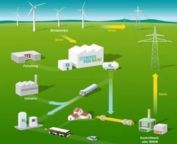 Alemania quiere almacenar el viento en forma de hidrógeno para generar electricidad a demanda | Autosostenibilidad en el mundo | Scoop.it
