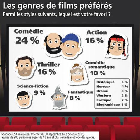 Sondage exclusif : les genres de films préférés des Français | www.directmatin.fr | Français Langue étrangère | Scoop.it